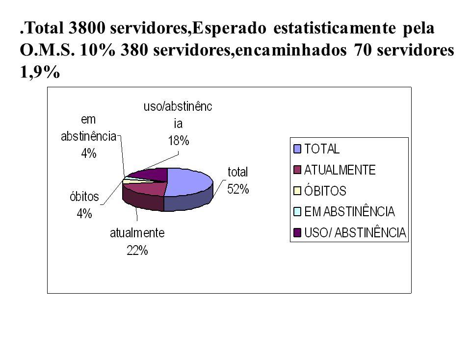 Total 3800 servidores,Esperado estatisticamente pela O. M. S