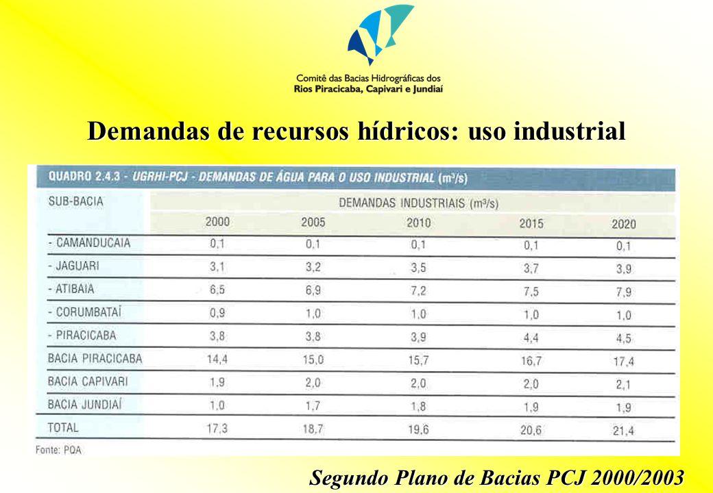 Demandas de recursos hídricos: uso industrial