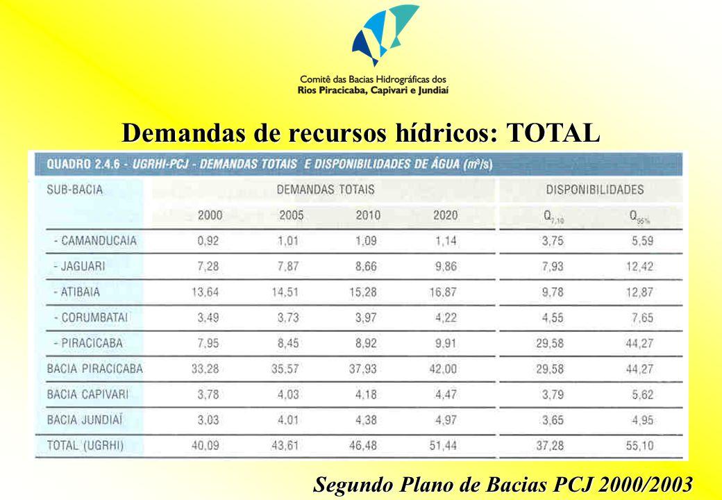 Demandas de recursos hídricos: TOTAL
