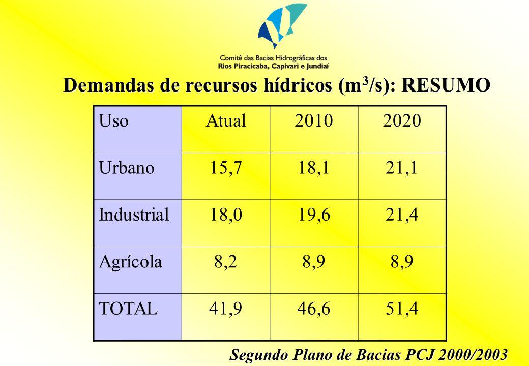 Demandas de recursos hídricos (m3/s): RESUMO