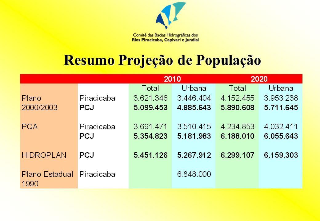 Resumo Projeção de População