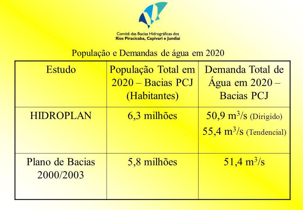 População Total em 2020 – Bacias PCJ (Habitantes)