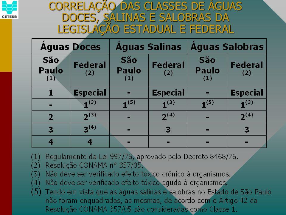 CORRELAÇÃO DAS CLASSES DE ÁGUAS DOCES, SALINAS E SALOBRAS DA LEGISLAÇÃO ESTADUAL E FEDERAL