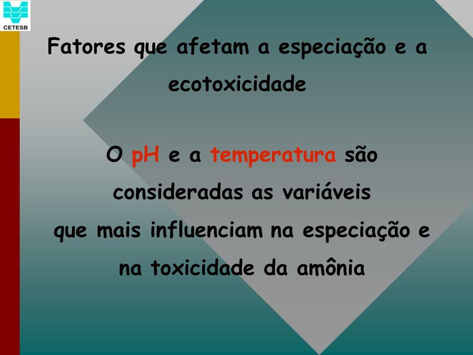 Fatores que afetam a especiação e a ecotoxicidade