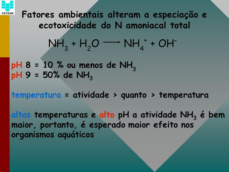 Fatores ambientais alteram a especiação e ecotoxicidade do N amoniacal total