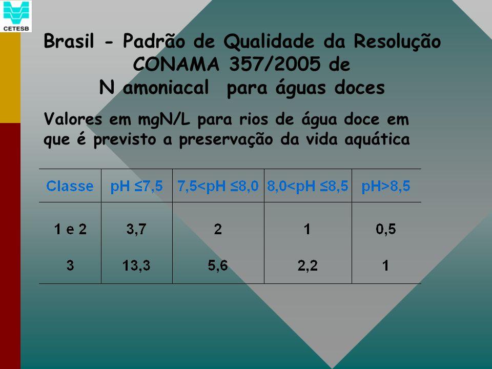 Brasil - Padrão de Qualidade da Resolução CONAMA 357/2005 de