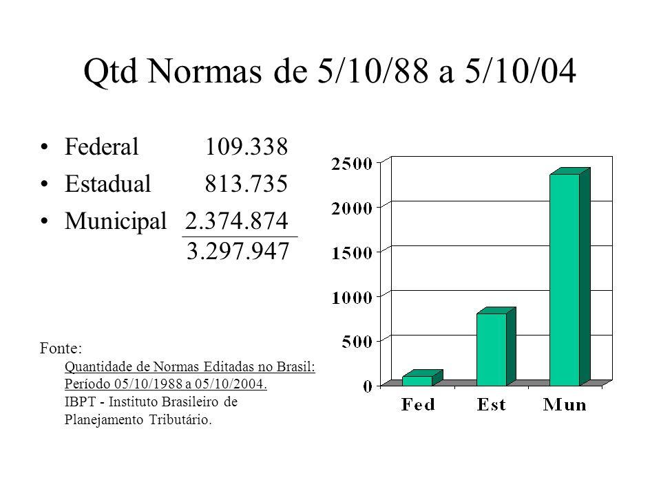 Qtd Normas de 5/10/88 a 5/10/04 Federal 109.338 Estadual 813.735