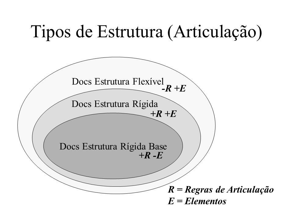 Tipos de Estrutura (Articulação)