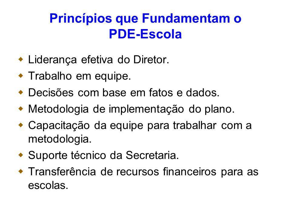 Princípios que Fundamentam o PDE-Escola