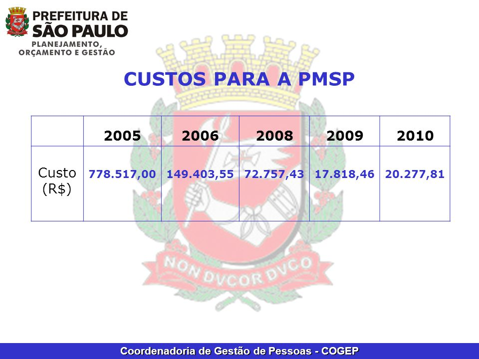CUSTOS PARA A PMSP 2005 2006 2008 2009 2010 Custo (R$) 778.517,00