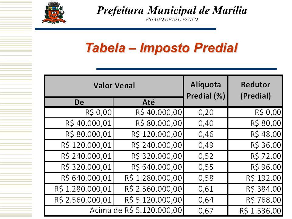 Prefeitura Municipal de Marília Tabela – Imposto Predial