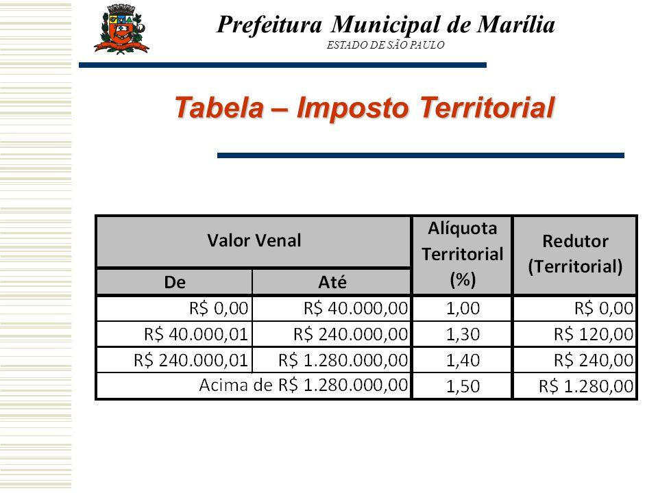 Prefeitura Municipal de Marília Tabela – Imposto Territorial