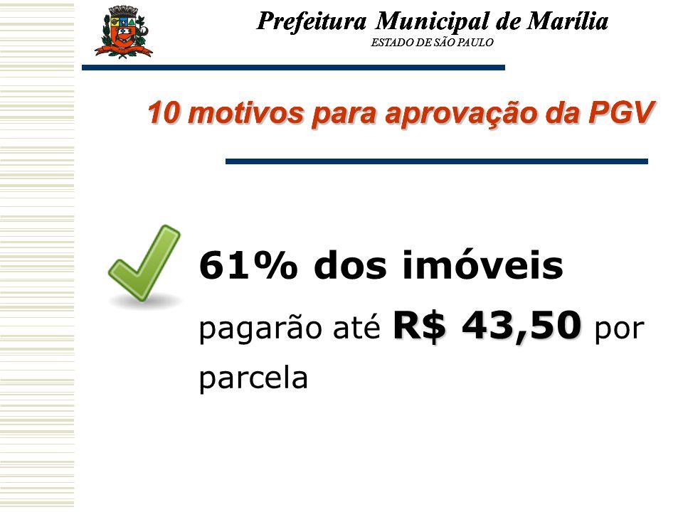 61% dos imóveis pagarão até R$ 43,50 por parcela