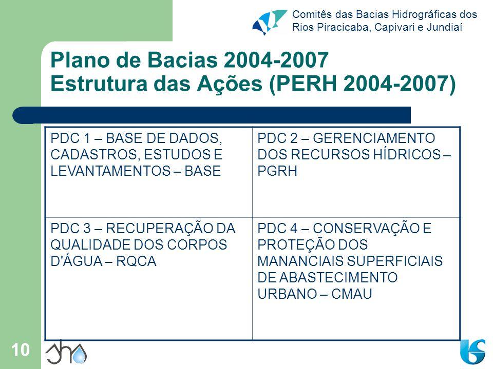 Plano de Bacias 2004-2007 Estrutura das Ações (PERH 2004-2007)