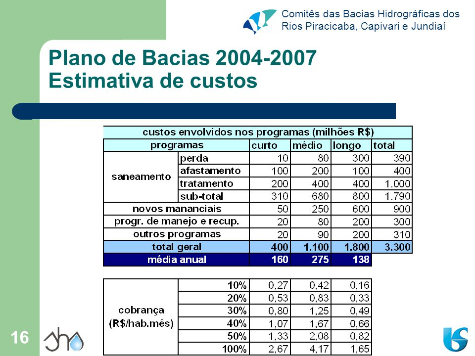 Plano de Bacias 2004-2007 Estimativa de custos