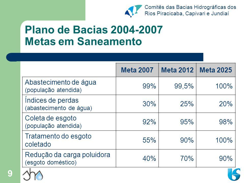 Plano de Bacias 2004-2007 Metas em Saneamento