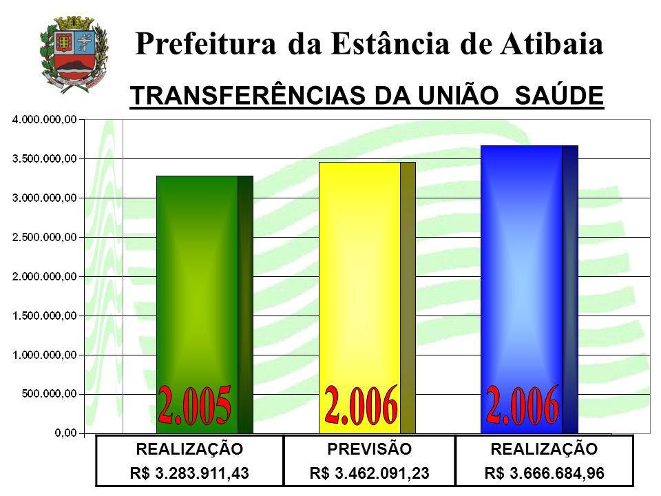 TRANSFERÊNCIAS DA UNIÃO SAÚDE