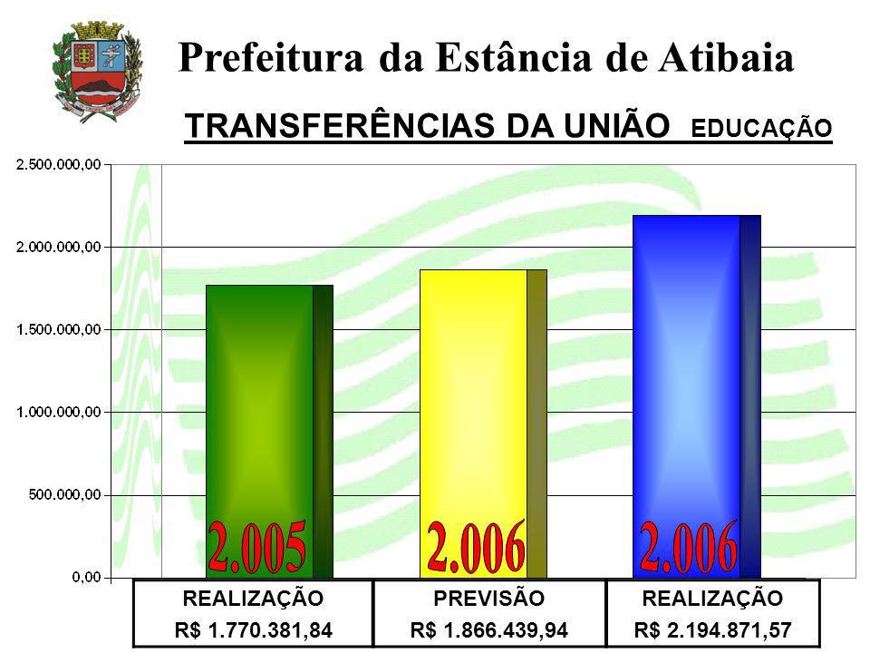TRANSFERÊNCIAS DA UNIÃO EDUCAÇÃO
