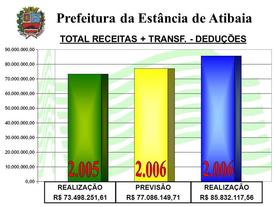TOTAL RECEITAS + TRANSF. - DEDUÇÕES