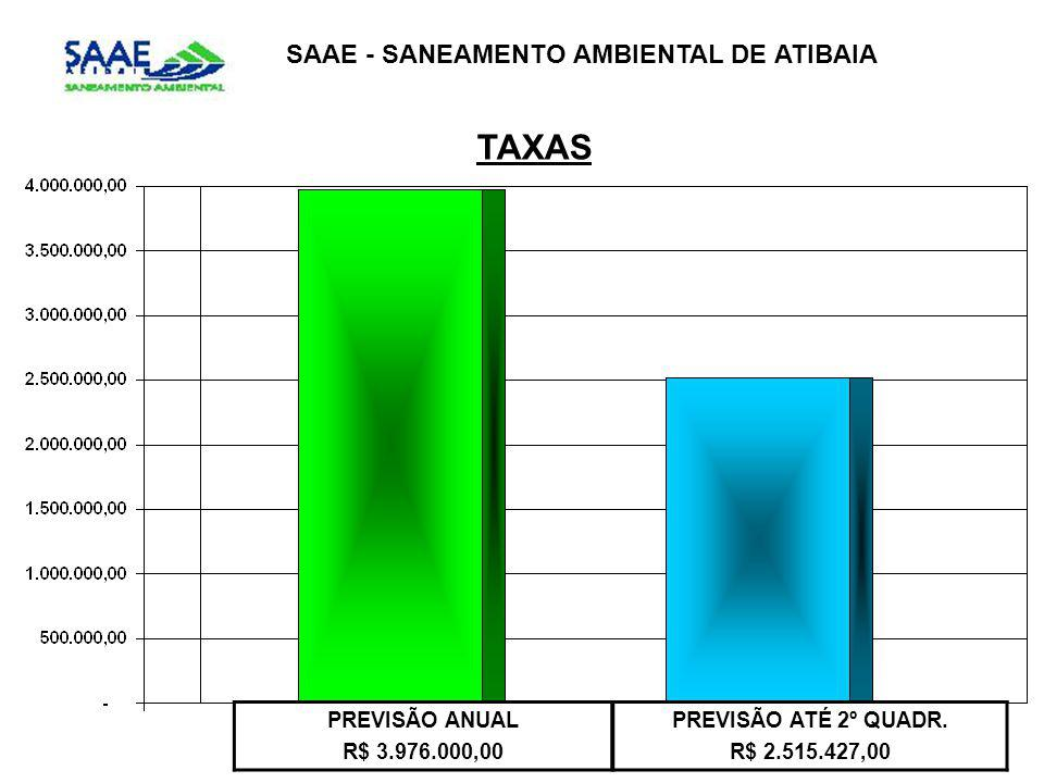 TAXAS SAAE - SANEAMENTO AMBIENTAL DE ATIBAIA PREVISÃO ANUAL