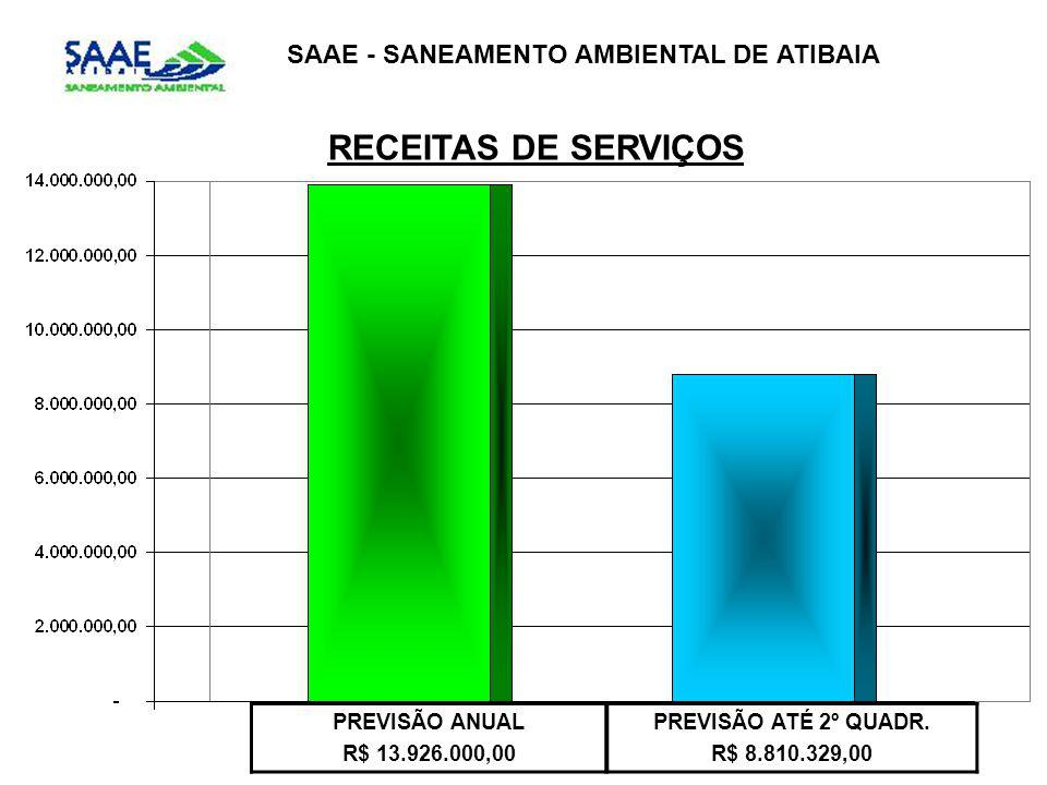 RECEITAS DE SERVIÇOS SAAE - SANEAMENTO AMBIENTAL DE ATIBAIA