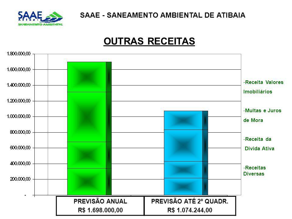 OUTRAS RECEITAS SAAE - SANEAMENTO AMBIENTAL DE ATIBAIA PREVISÃO ANUAL