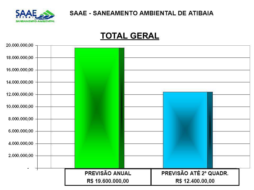 TOTAL GERAL SAAE - SANEAMENTO AMBIENTAL DE ATIBAIA PREVISÃO ANUAL