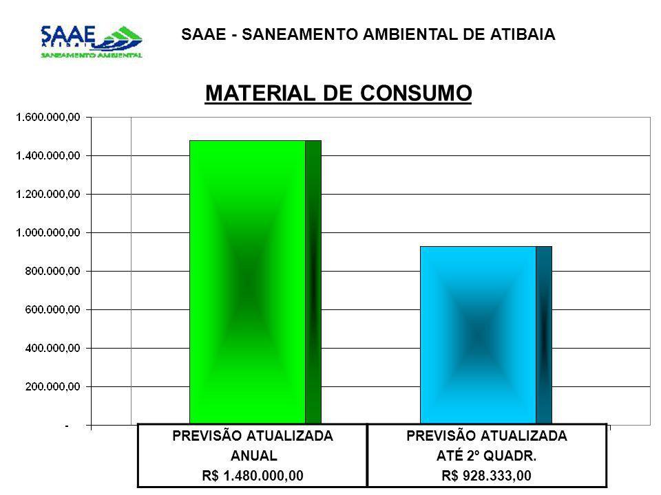 MATERIAL DE CONSUMO SAAE - SANEAMENTO AMBIENTAL DE ATIBAIA