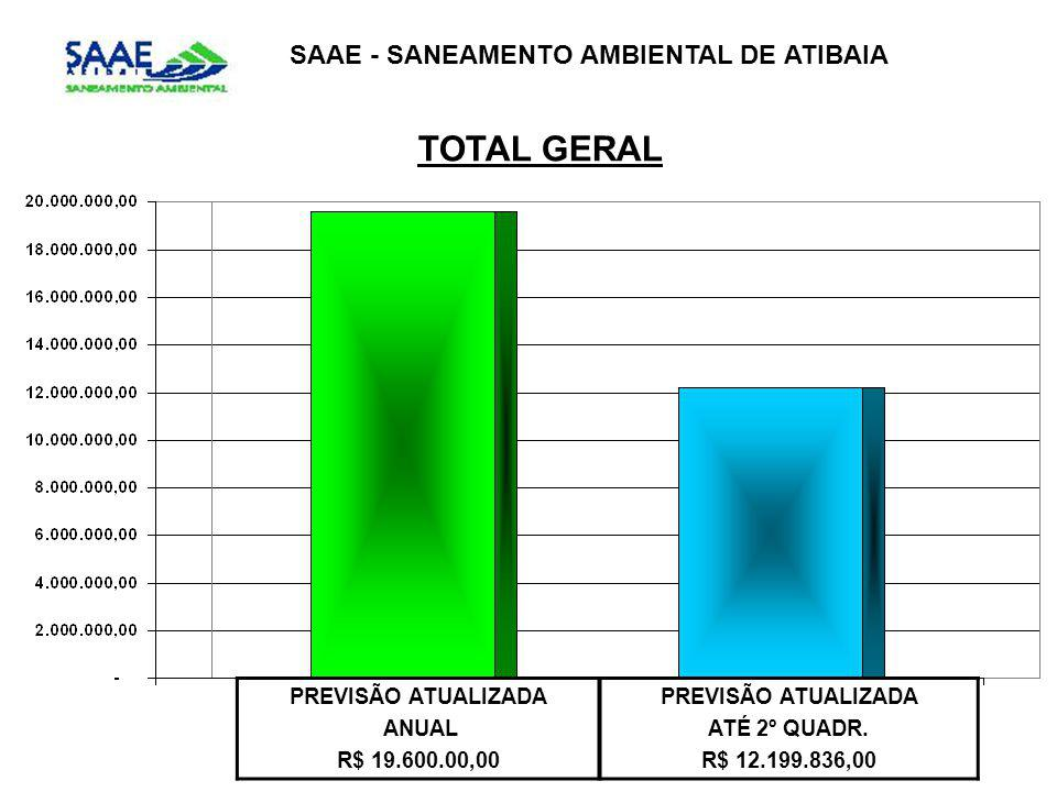 TOTAL GERAL SAAE - SANEAMENTO AMBIENTAL DE ATIBAIA PREVISÃO ATUALIZADA