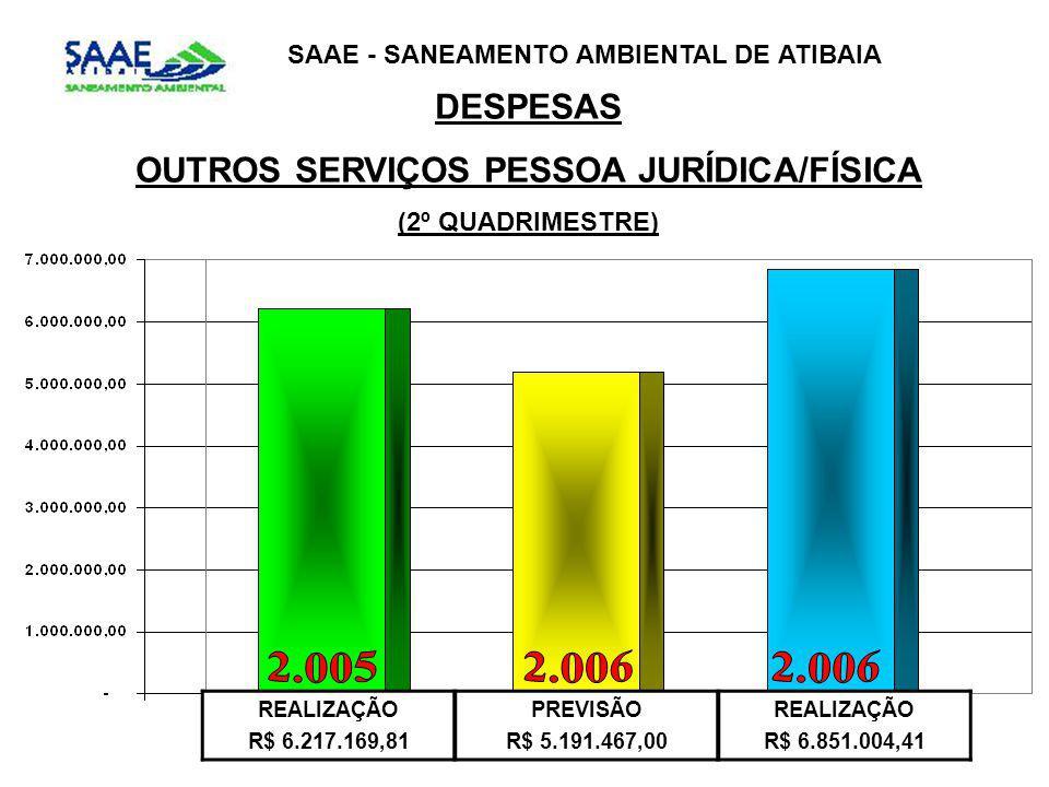 OUTROS SERVIÇOS PESSOA JURÍDICA/FÍSICA