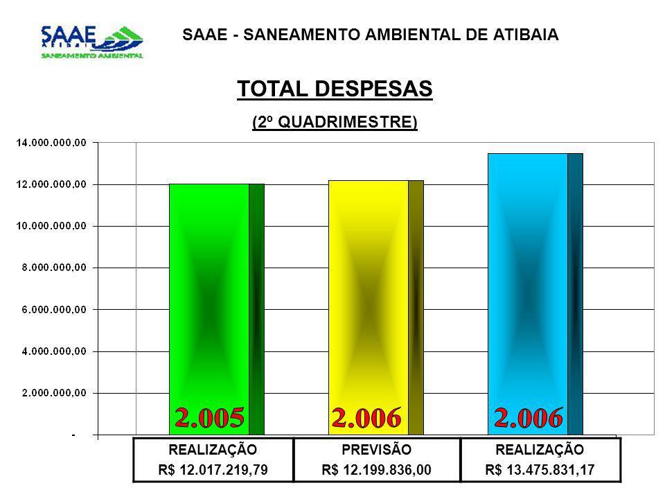SAAE - SANEAMENTO AMBIENTAL DE ATIBAIA