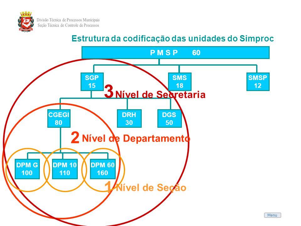 Estrutura da codificação das unidades do Simproc