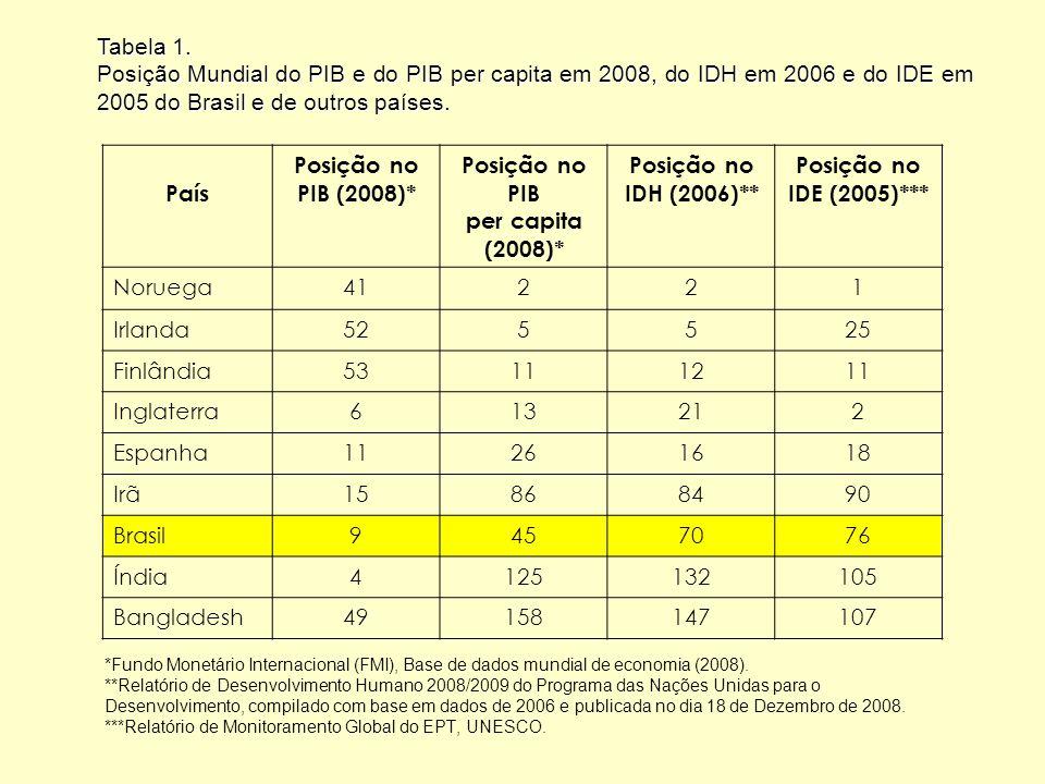 Tabela 1. Posição Mundial do PIB e do PIB per capita em 2008, do IDH em 2006 e do IDE em 2005 do Brasil e de outros países.