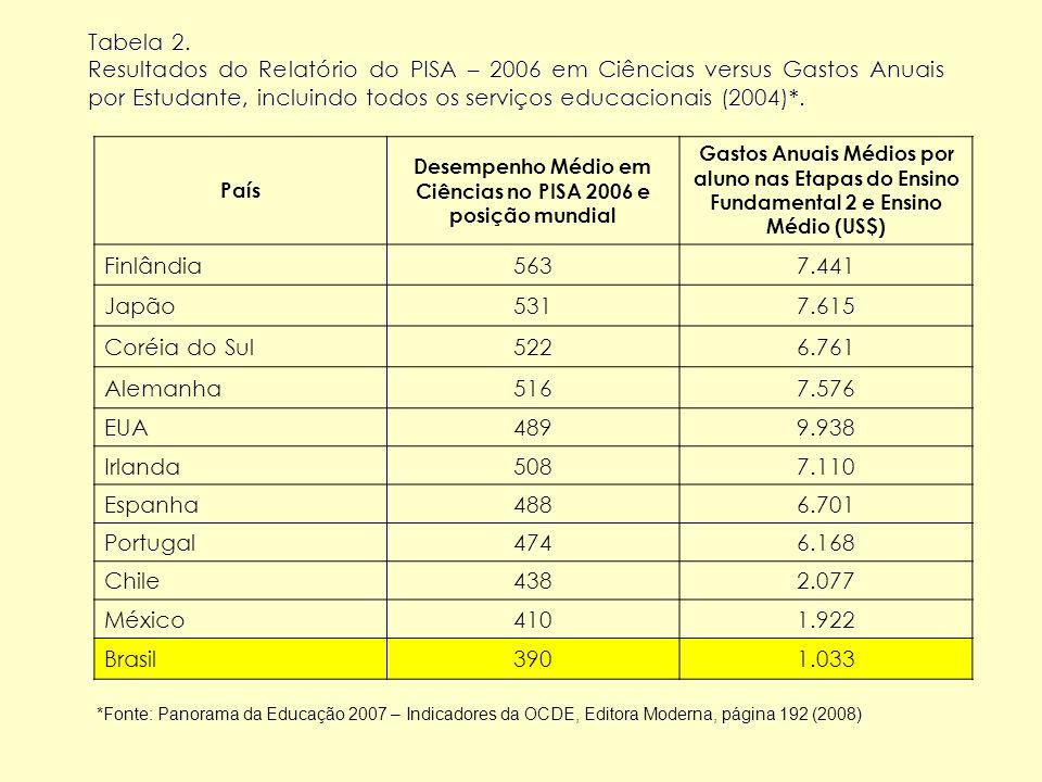 Desempenho Médio em Ciências no PISA 2006 e posição mundial