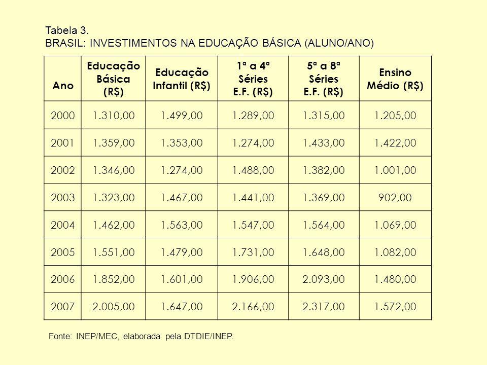 BRASIL: INVESTIMENTOS NA EDUCAÇÃO BÁSICA (ALUNO/ANO) Ano Educação