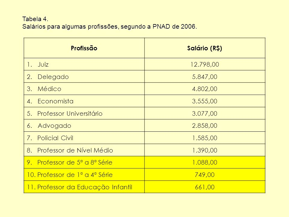Tabela 4. Salários para algumas profissões, segundo a PNAD de 2006. Profissão. Salário (R$) Juiz.