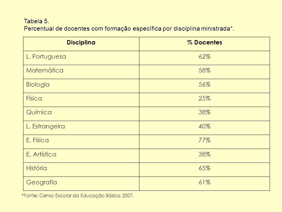 *Fonte: Censo Escolar da Educação Básica 2007.