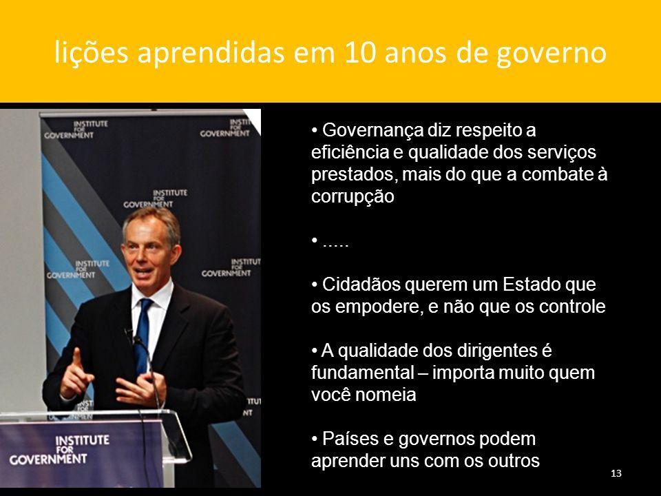 lições aprendidas em 10 anos de governo