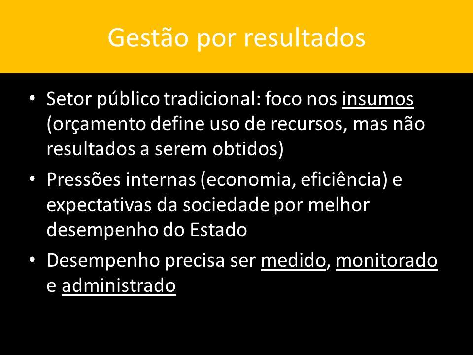 Gestão por resultados Setor público tradicional: foco nos insumos (orçamento define uso de recursos, mas não resultados a serem obtidos)