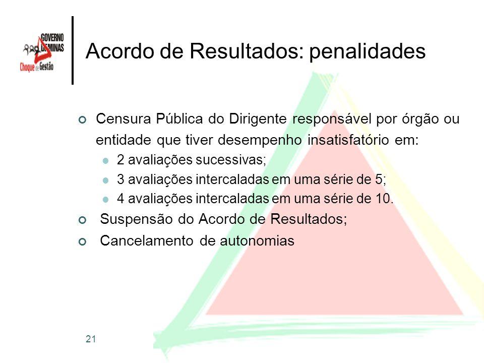 Acordo de Resultados: penalidades