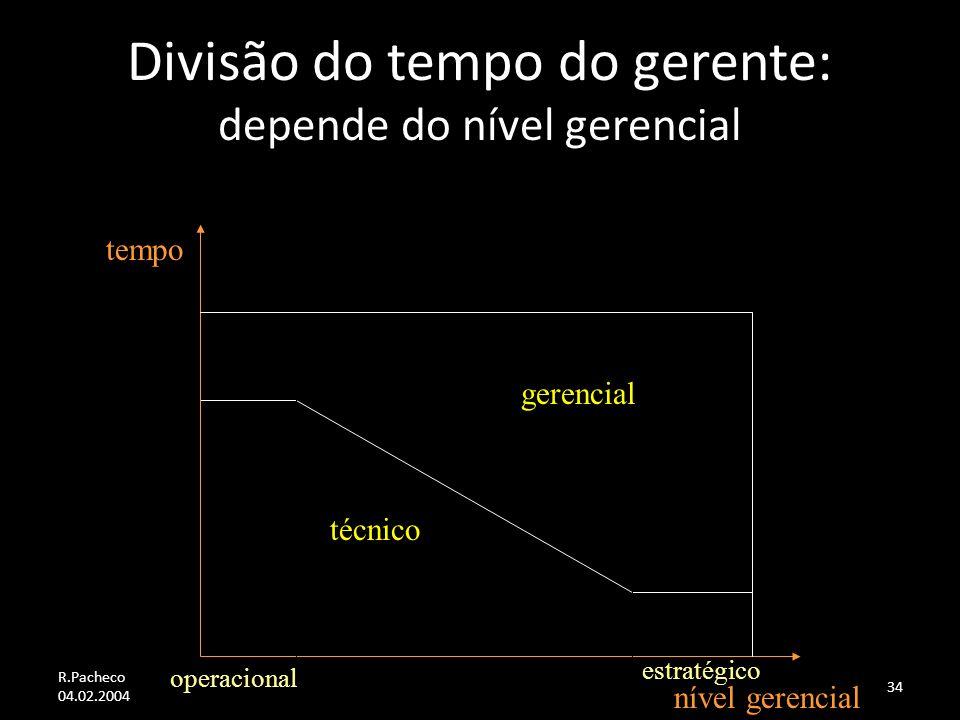 Divisão do tempo do gerente: depende do nível gerencial
