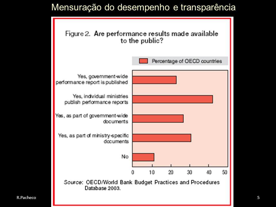 Mensuração do desempenho e transparência