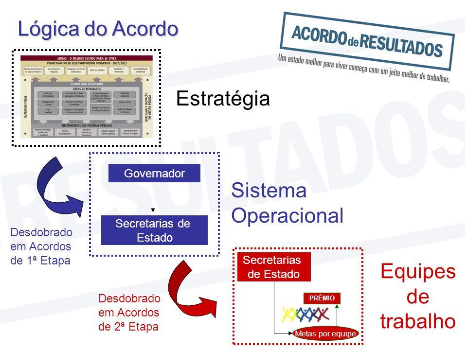 Lógica do Acordo Estratégia Sistema Operacional Equipes de trabalho