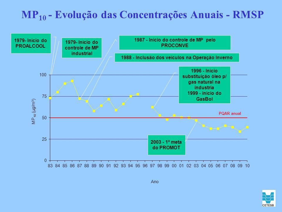 MP10 - Evolução das Concentrações Anuais - RMSP