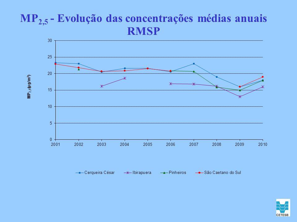 MP2,5 - Evolução das concentrações médias anuais RMSP