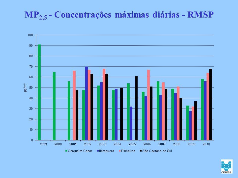 MP2,5 - Concentrações máximas diárias - RMSP
