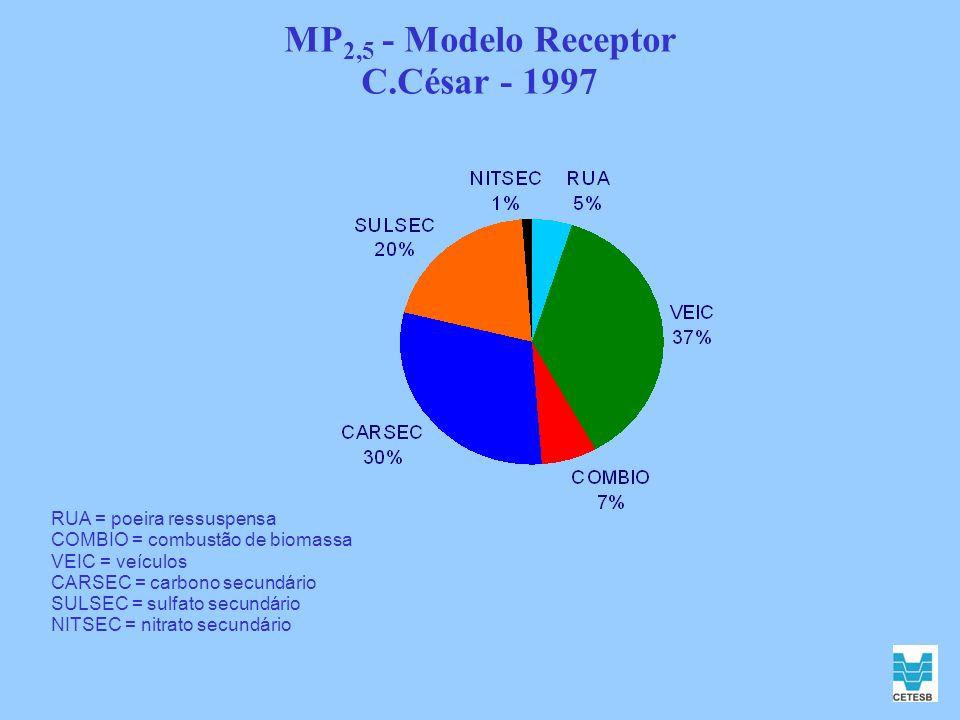 MP2,5 - Modelo Receptor C.César - 1997