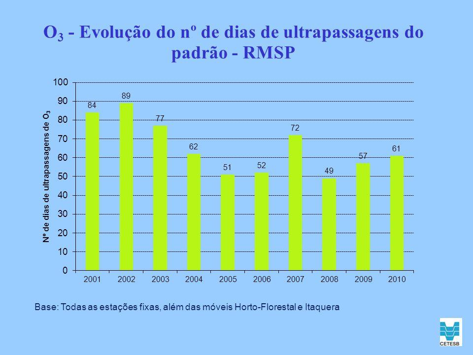 O3 - Evolução do nº de dias de ultrapassagens do padrão - RMSP