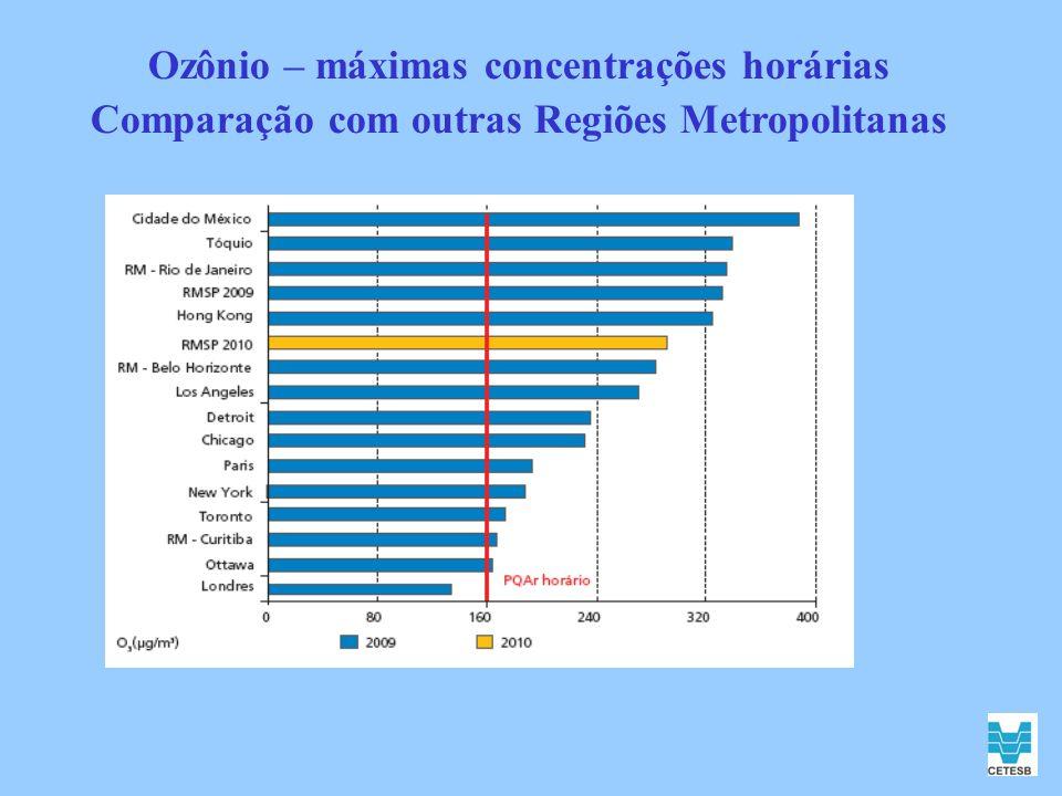 Ozônio – máximas concentrações horárias