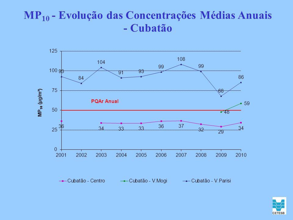 MP10 - Evolução das Concentrações Médias Anuais - Cubatão